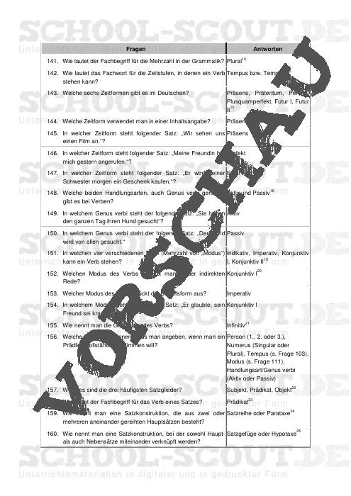 Check zur Zentralen Prüfung im Fach Deutsch, Klasse 10: Basiswissen Grammatik - School-Scout Unterrichtsmaterial Deutsch - Deutsch